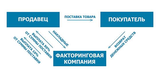 Факторинг — виды факторинга (1)