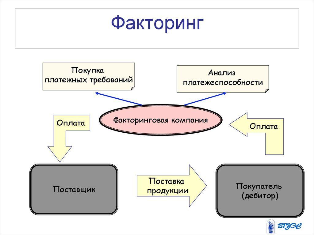 Факторинг — виды факторинга, преимущества, этапы сделки